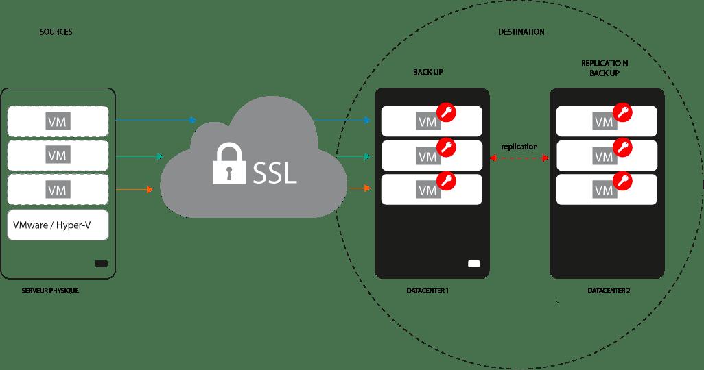 SSL Pexys Suisse Genève