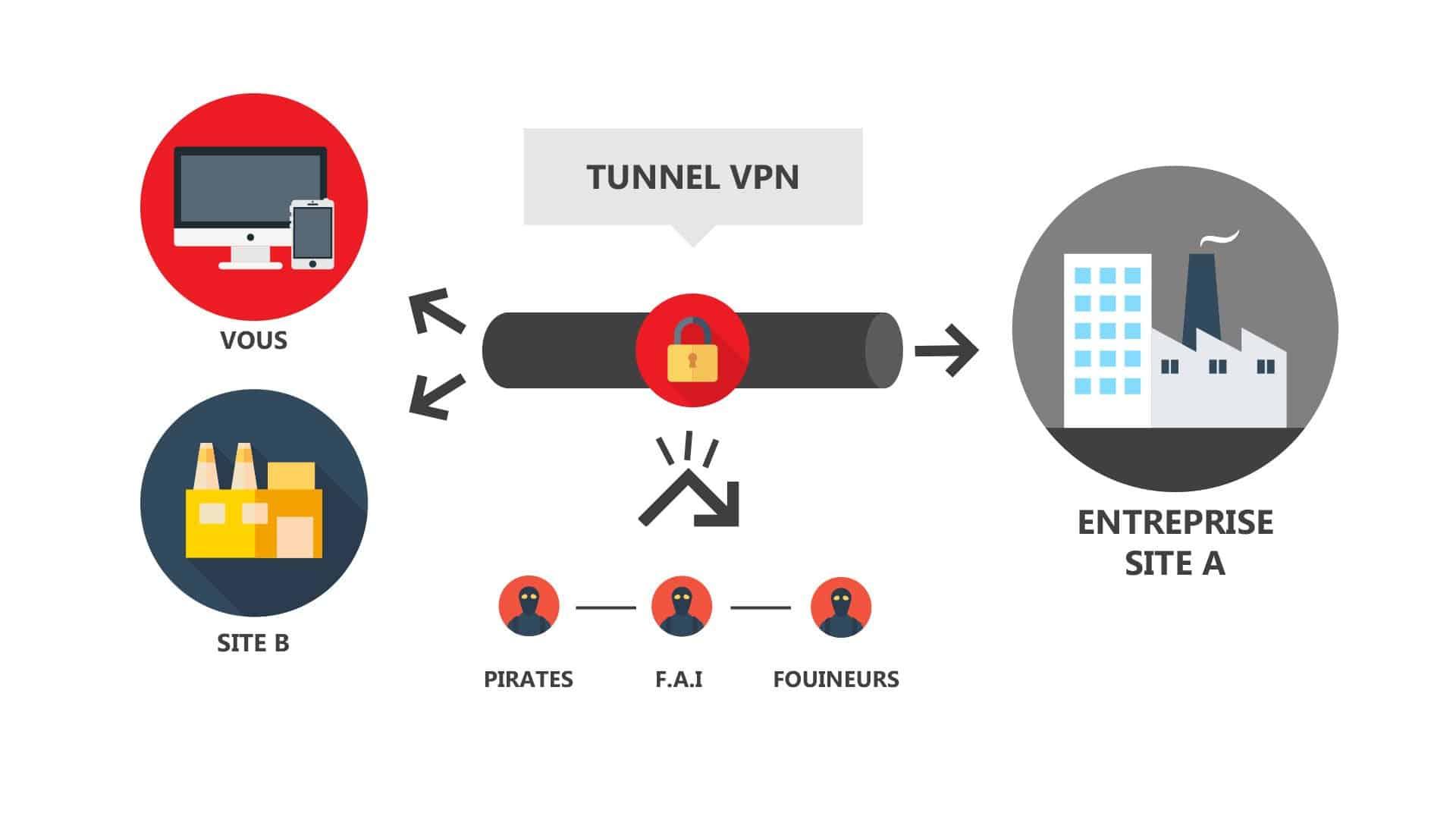 VPN Pexys Suisse Genève